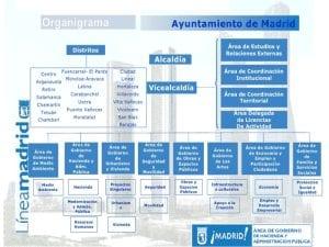 Reestructuración del Ayuntamiento de Madrid | Organigrama | Fuente Línea Madrid - Área de Gobierno de Hacienda y Administración Pública