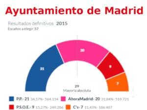 Resultados Ayuntamiento de Madrid | Elecciones Municipales 2015 | Fuente Ministerio del Interior (Gobierno de España)