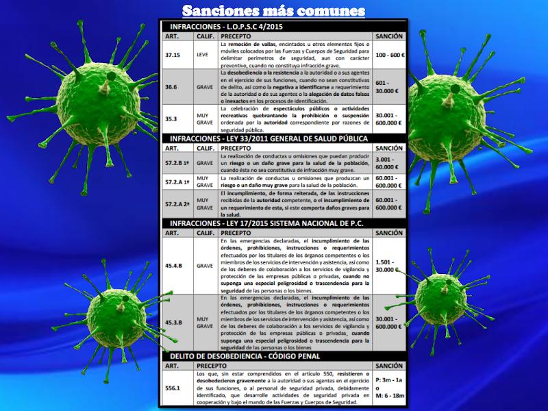 Estado de Alarma | Guía de bolsillo | Real Decreto 463/2020 | Sanciones más comunes | Fuente Rubén López
